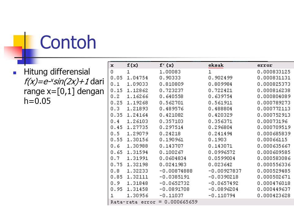 Contoh Hitung differensial f(x)=e-xsin(2x)+1 dari range x=[0,1] dengan h=0.05